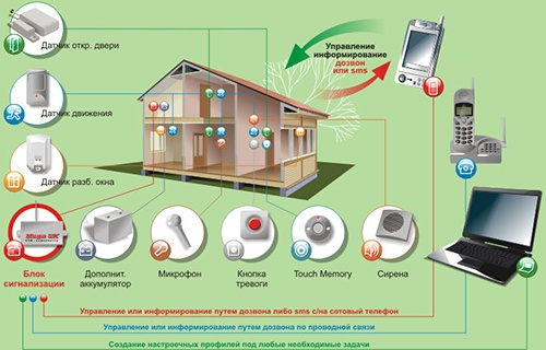 В каждом доме должна стоять охранная сигнализация